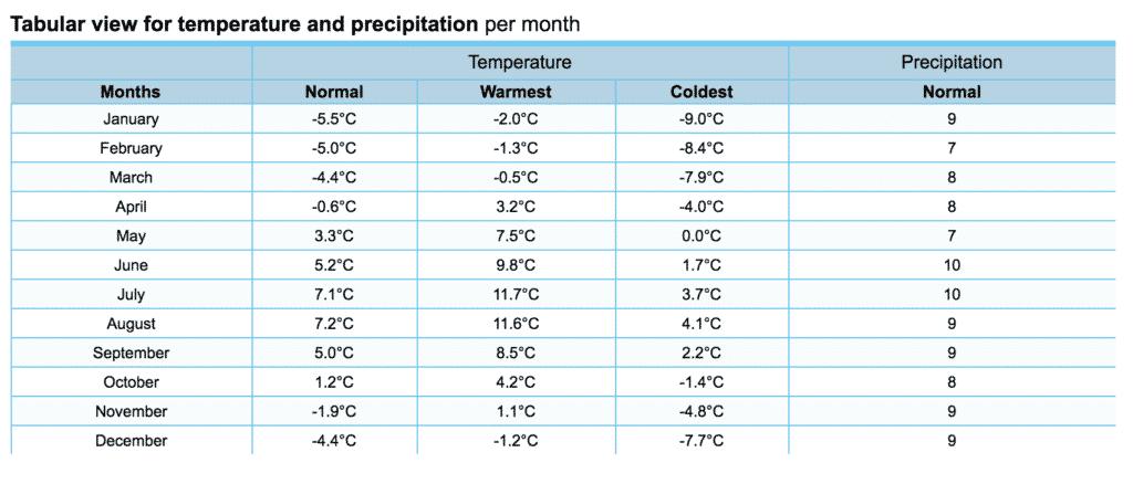 Qaqortoq weather