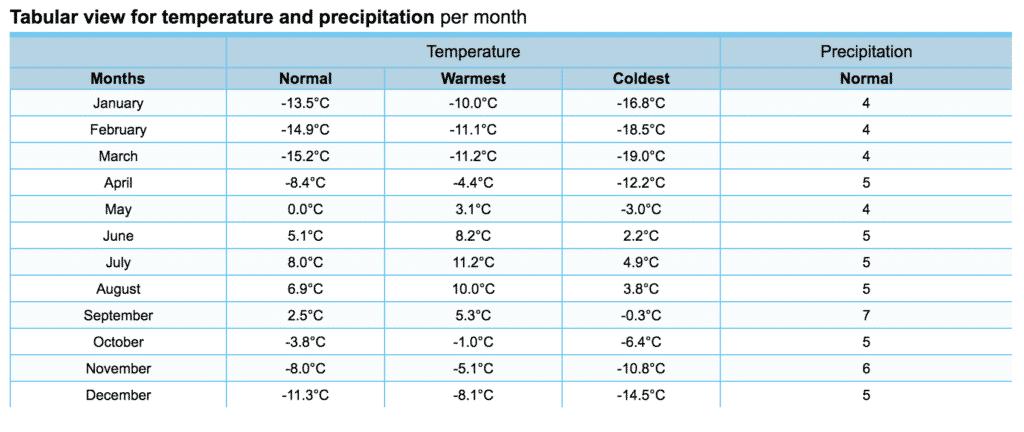 Uummannaq weather