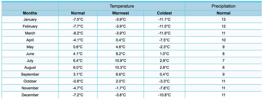 Tasiilaq weather