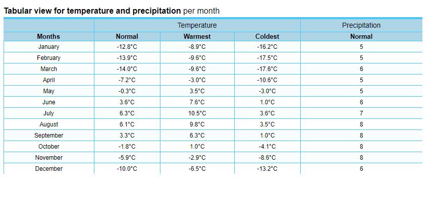Sisimiut - weather