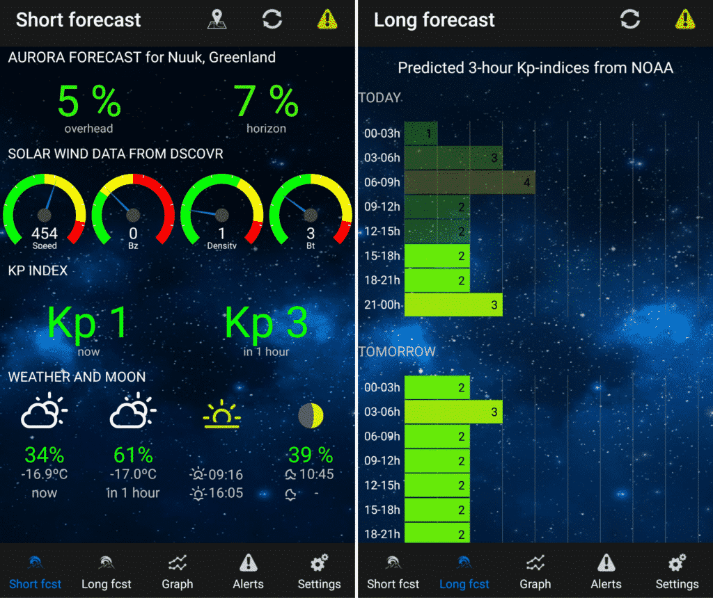 Screenshots of the northern light forecast from Northern Light Aurora Forecast app